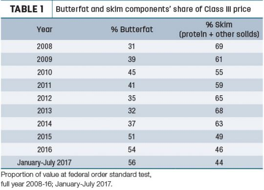 Butterfat is Driving Your Milk Price